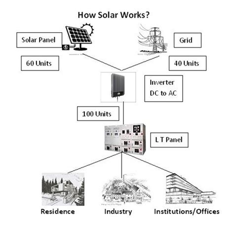 simple solar power system diagram wiring diagram with