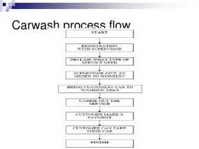 business plan syahmi carwash center