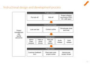 Design Project Template by E Learning Project Initiation Template