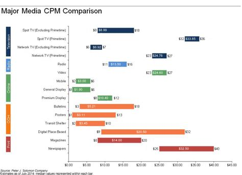 video format quality comparison chart 8 reasons why digital advertising works for brands