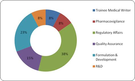 Nmims Pharma Mba Placements 2012 by Top Pharmacy College In India Nmims School Of