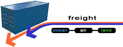 services what sterling freight has to offer you