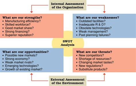business plan swot analysis template sle swot analysis for business plan template papillon