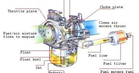 membuat alis lu motor cara membuat motor lebih kencang dan irit ali madura