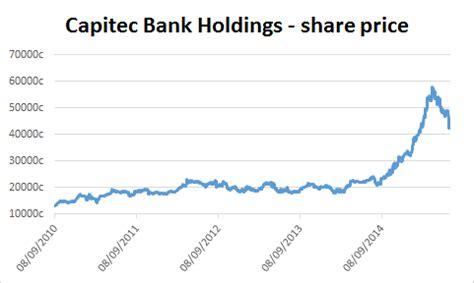 capitec bank banking about the company capitec bank holdings ltd jse cpi