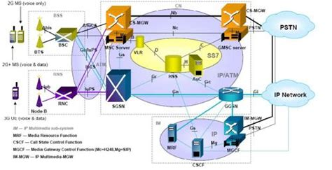 3g interfaces diagram 12 june 2013 staying connected polartrec