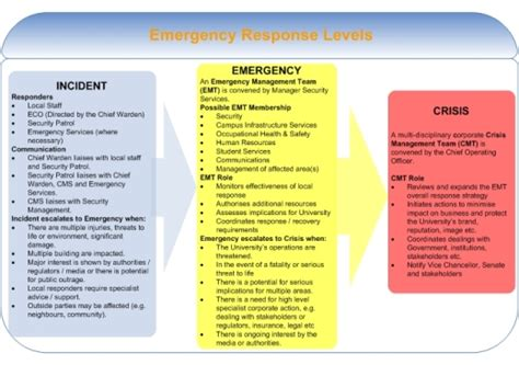 Emergency Management Guidelines Whs The University Of Sydney Emergency Preparedness Procedure Template
