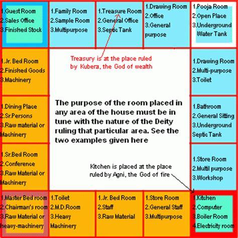 general high level tips for vastu home