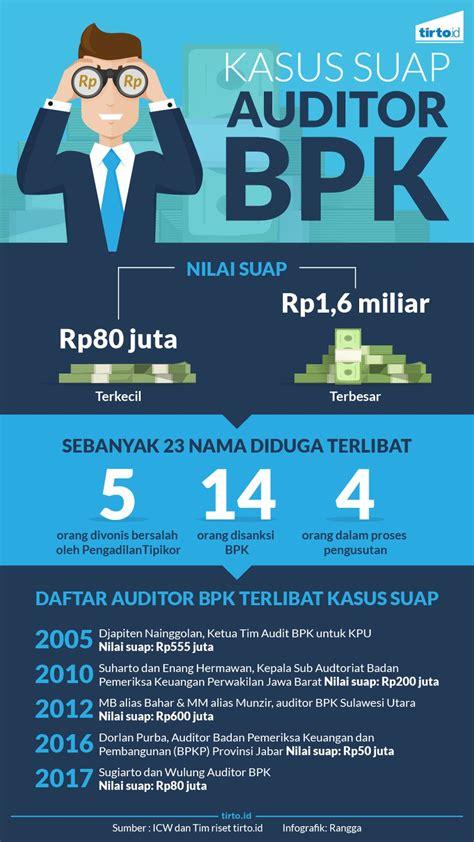 membuat opini audit auditor bpk dalam pusaran suap predikat wtp