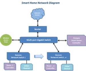 2012 blog articles home automation info network diagrams highly rated by it pros techrepublic