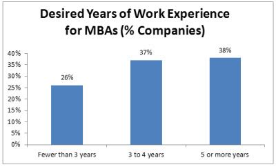 Mba Years Of Work Experience corporate recruiters what are employers looking for in an