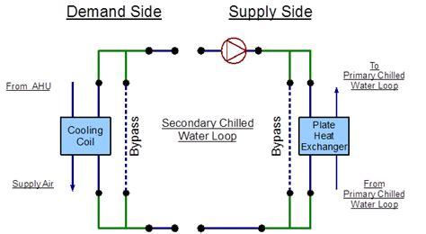 heat exchanger process flow diagram secondary chilled water loop plate heat exchanger plant