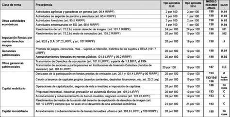 retenciones discapacidad 2016 resumen de las retenciones de 2015 y 2016 171 paez y serrano