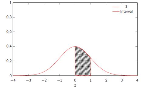 oblique lines tikz pgf pgfplots how to fill the area under a curve