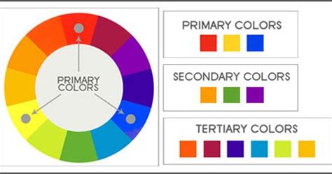 primary secondary tertiary colors color wheel and schemes color theory color
