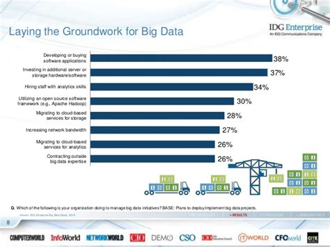 Big Data Research Papers 2014 by 2014 Big Data Research By Idg Enterprise