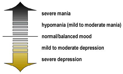 manic mood swings branfordappsych disorders