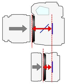 flange focal distance wikipedia