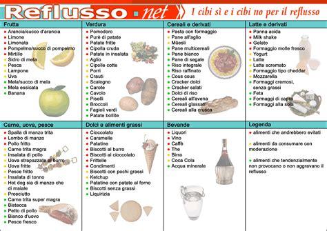 reflusso gastroesofageo dieta e alimentazione cibi si cibi no vademecum reflusso gastroesofageo