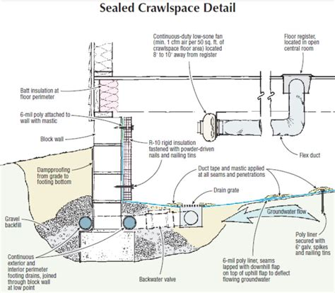 How To Seal Basement Concrete Floor by Soundings Sealed Crawlspaces In Flood Zones Jlc Online