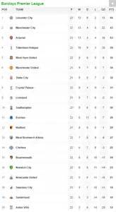 epl jordan table aston villa 1 1 leicester city result foxes top but rudy