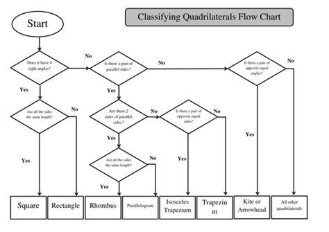 quadrilaterals flowchart flow diagram of quadrilaterals gallery how to guide and