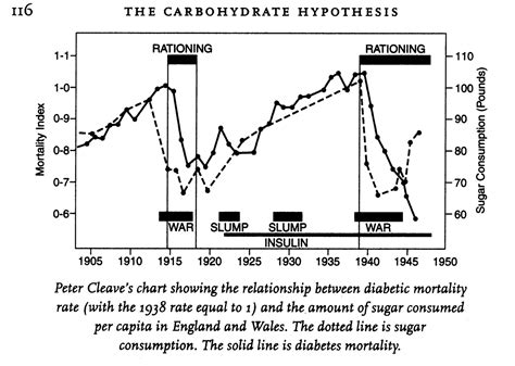 captain d s carbohydrates low carb for you is diabetes caused by refined carbohydrates