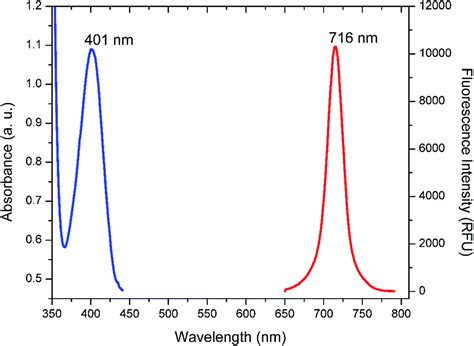 Light Fluorescent Fluorescent Silver Nanoparticle Based Highly Sensitive