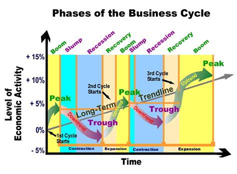 four stages of business growth