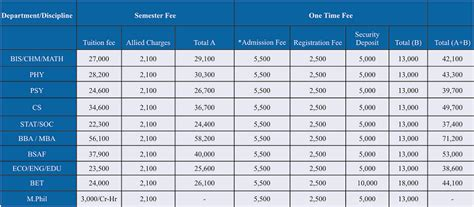 Comsats Mba Fee Structure by Tags College Nts Fee Admission