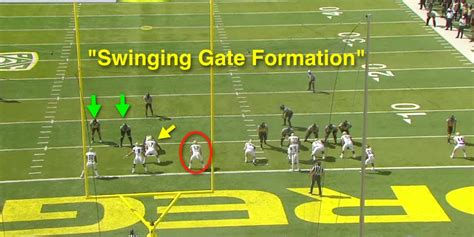 swinging gate offense playbook special teams analysis attacking the pat perimeter fishduck