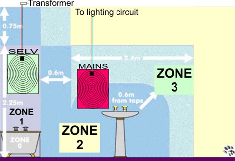 Bathroom Shower Zones Zone 1 Wall Light Electricians Forums