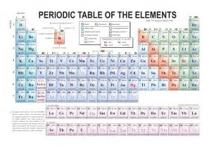 free periodic table of elements examville