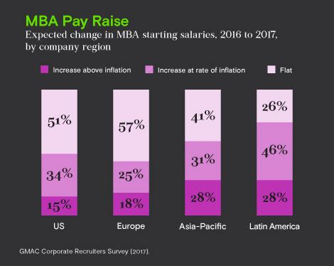 Companies That Pay For Mba 2017 by Majority Of Companies Plan To Increase Starting Salaries