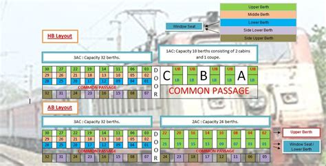 no of seats in coach what are the various seat layouts of icf integral coach