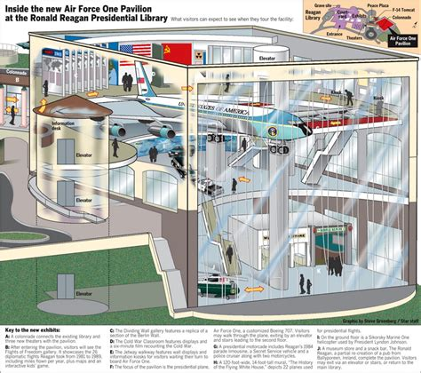 Layout Of Air Force One by Inside The New Air Force One Pavilion At The Ronald Reagan