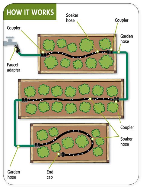 Soaker Hose Irrigation Vegetable Garden Tips For Watering A Vegetable Garden Its Overflowing