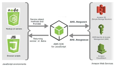 javascript pattern amazon working with services in the sdk for javascript aws sdk