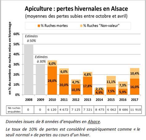 chambre d agriculture alsace adage association pour le d 233 veloppement de l apiculture
