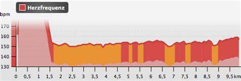 Britzer Garten Lauf Ergebnisse by Messung Der Herzfrequenz Im Wettkf Startblog F Das