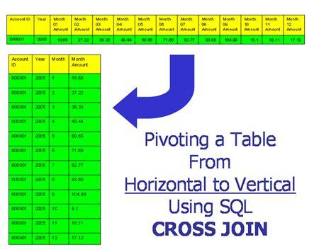 Sql Pivot Table by Tylogix Sql Pivot Techniques Page