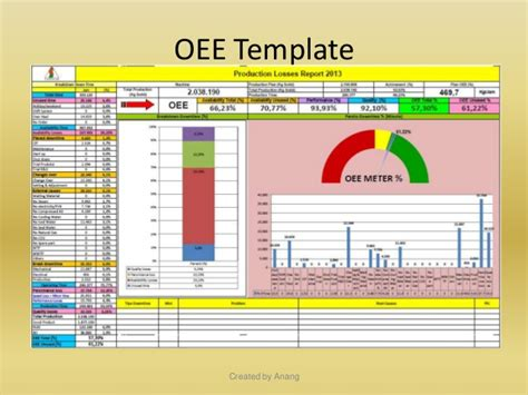Oee Calculation Excel Template Oee Overall Equipment Effectifness