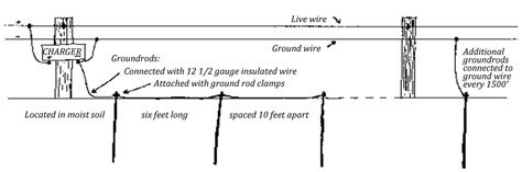 electric fence set up diagram efcaviation