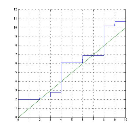 Matlab Floor Function by Solving Equations Involving Dozens Of Ceil And Floor
