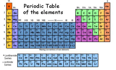 Metals And Nonmetals On The Periodic Table Perdiodic Table Of The Elements