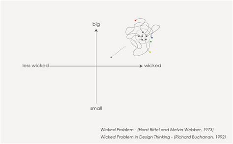 design thinking wicked problems mapping the experience