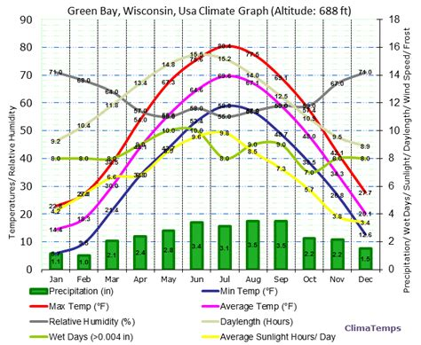 green bay wisconsin climate graph