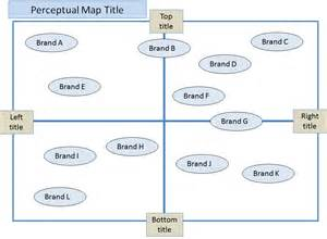 make template powerpoint how to make a perceptual map in powerpoint perceptual