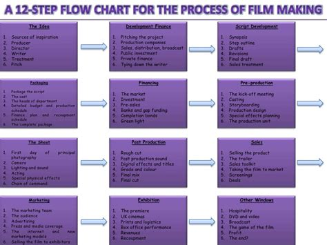 step by step flowchart a 12 step flow chart for the process of
