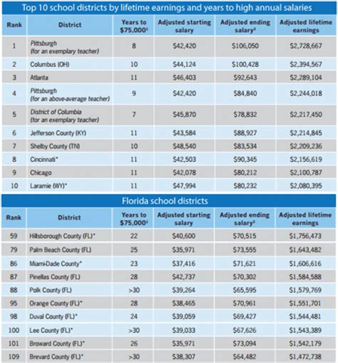 Average Salary For Mba In Jacksonville Fl by Study Duval Co Teachers Among Lowest In Salaries